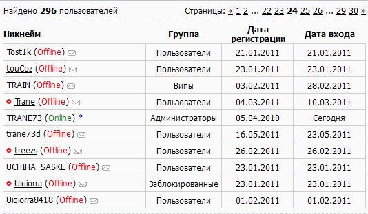 Отображение статуса пользователя в списке